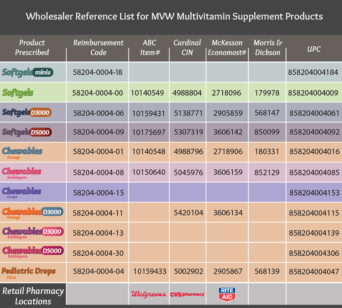 MVW-Product-Availability-Chart